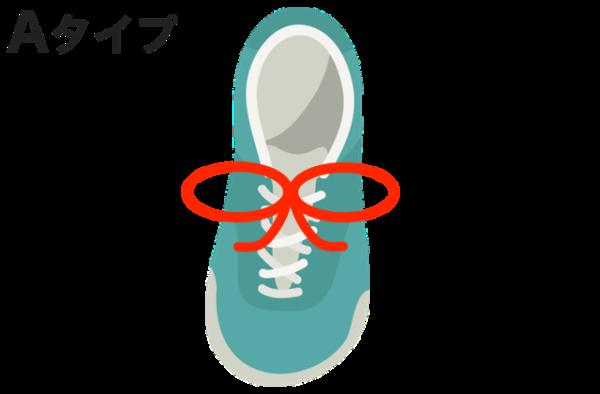 【A】輪が大きい(輪の直径よりも余り紐のほうが短い)